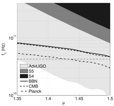 In the pre-Big-Bang model, the GWs are produced via the mechanism of amplification of vacuum fluctuations, analogously to the standard inflationary model. The typical GW spectrum increases as