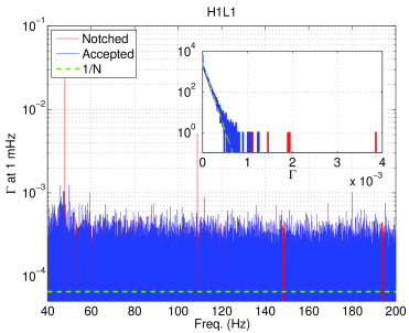 Coherence between H1 and L1 strain data is shown at 1 mHz resolution (top) and 100 mHz resolution (bottom). The insets show the histograms of the coherence along with the expected exponential distribution. Note that after notching the contaminated bins (red), the remaining frequencies follow the expected exponential distribution. Note: