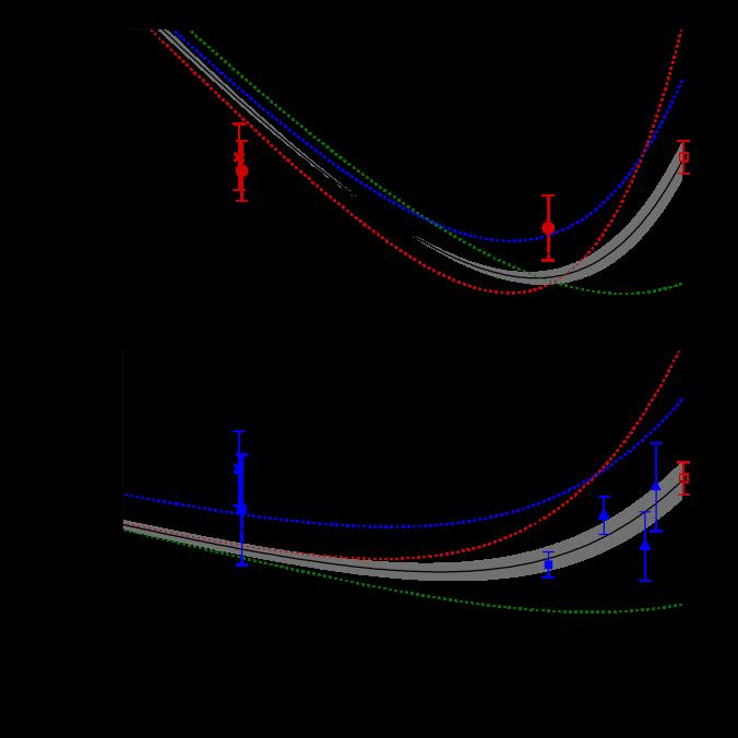 BAO measurements and model predictions of