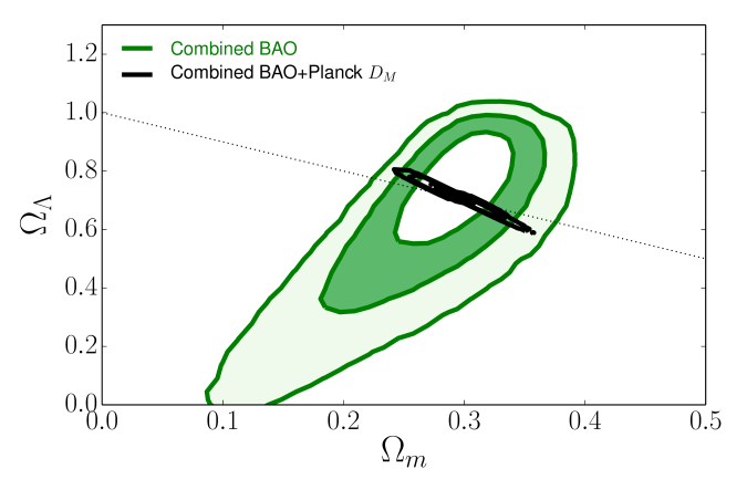 Constraints from BAO on the parameters of