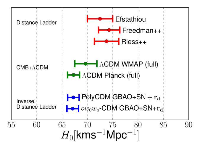 Constraints on the Hubble constant