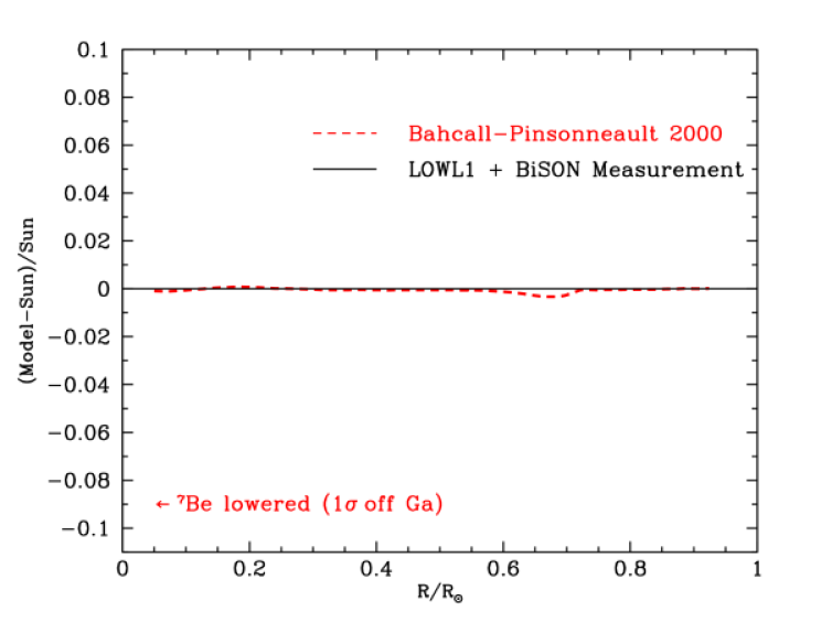 Predicted versus measured sound speeds. The figure shows the excellent agreement between the calculated sound speeds for the Standard solar model (BP2000) and the helioseismologically measured (Sun) sound speeds. The horizontal line at