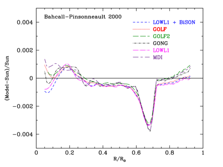 Six precise helioseismological measurements versus BP2000. The figure compares the fractional difference between the sound speeds calculated for the Standard solar model (BP2000) and the sound speeds in six helioseismological experiments. The references to the helioseismological data are given in the text. Systematic uncertainties due to the assumed reference model and the width of the inversion kernel are each