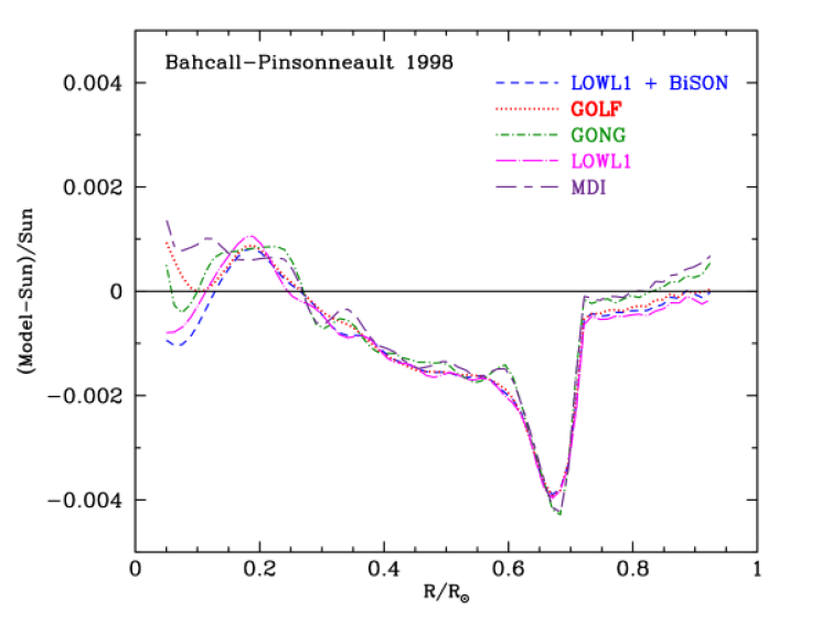 Five precise helioseismological measurements versus BP98. The figure compares the fractional difference between the sound speeds calculated for the 1998 Standard solar model (BP98)