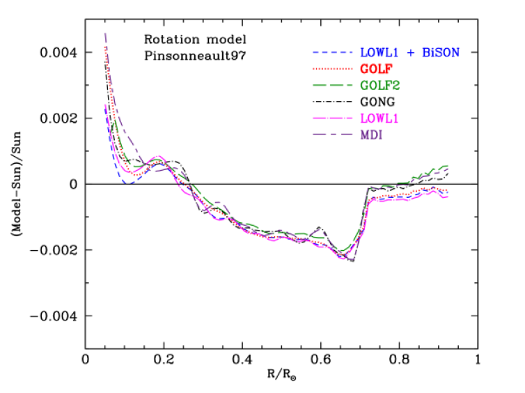 Six precise helioseismological measurements versus the Rotation model. The figure compares the fractional difference between the sound speeds calculated for the Rotational solar model and the sound speeds in six helioseismological experiments. The model was developed by Pinsonneault and collaborators to explain the depletion of lithium. The references to the helioseismological data are given in the text.