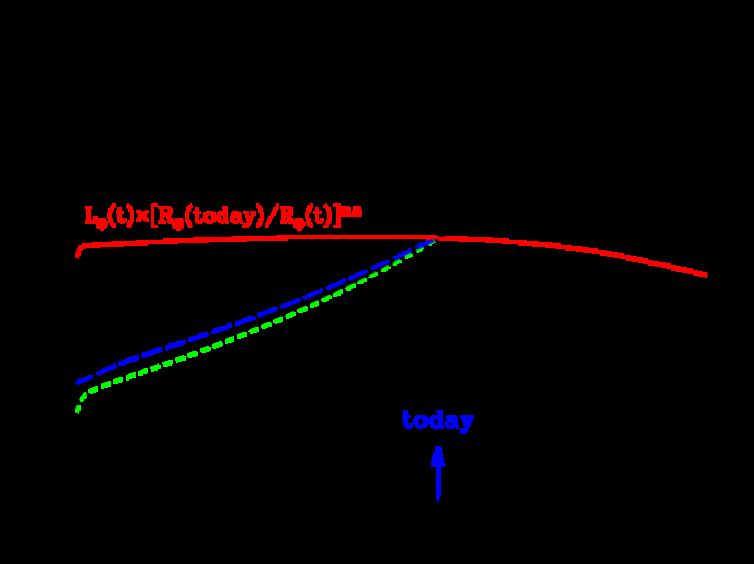 The normalized solar luminosity,