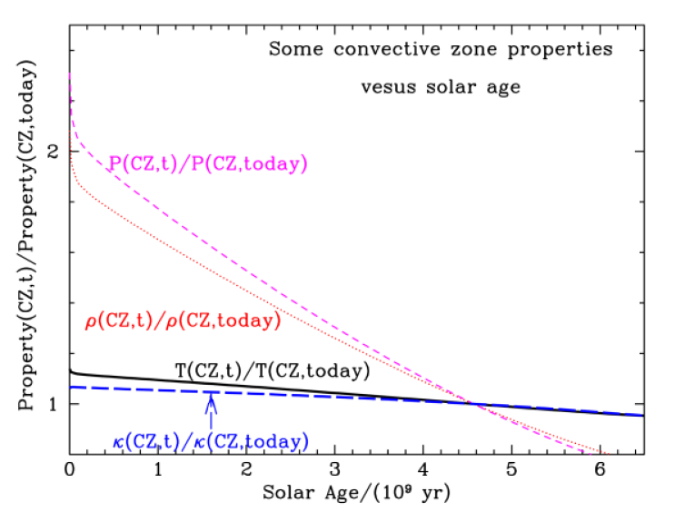Some properties at the base of the convective zone as a function of age for the Standard solar model. The properties shown are the temperature, T(CZ,t) (solid curve), the density,