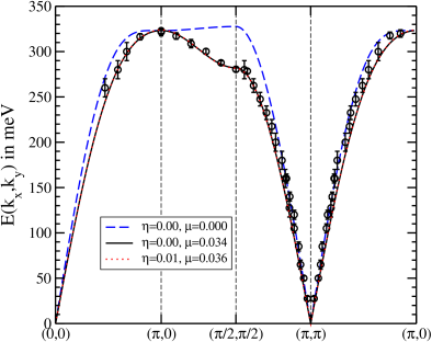 (Color online) Comparison of the measured spin-wave energy