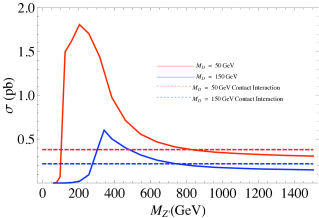 Cross section for monojet + MET at Tevatron as a function of