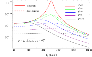 Comparison between the kinetic propagator (solid curves) and the fixed width ones (dashed). Red, green, blue, purple and black curves are for