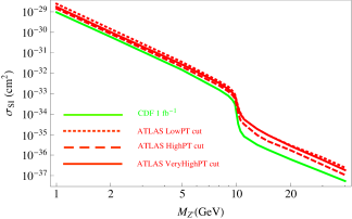 Monojet constraints on direct detection cross sections in the case of small