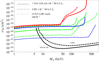 Monojet constraints on direct detection cross section. The red, green, blue curves are for