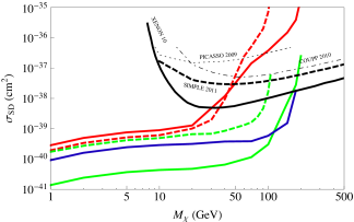 Constraints on spin-dependent direct detection cross section between dark matter particle and the nucleon (proton or neutron). The solid and dashed coloured curves are for ATLAS monojet constraint with VeryHighPT cut and CDF monojet constraint, respectively. The red, green, and blue curves are for