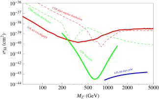 Constraints on spin-independent direct detection cross sections assuming
