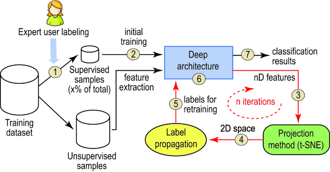 Pipeline of our method. The user supervises a small percentage