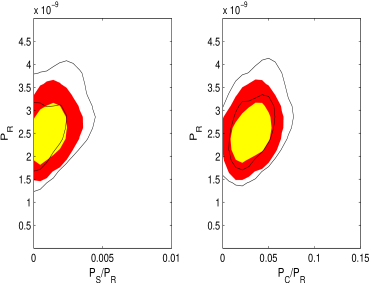2-dimensional likelihood contours for the amplitudes of the power spectra, with adiabatic against isocurvature (left) and adiabatic against correlated (right). Despite the freedom in allowing running of the spectra index the isocurvature component is severely constrained.