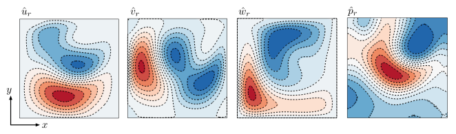 Comparison between the present results (contours) and those from an incompressible stability analysis code