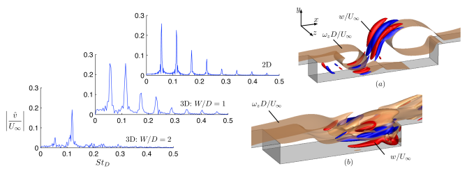 Comparison of the spectra of the normal velocity