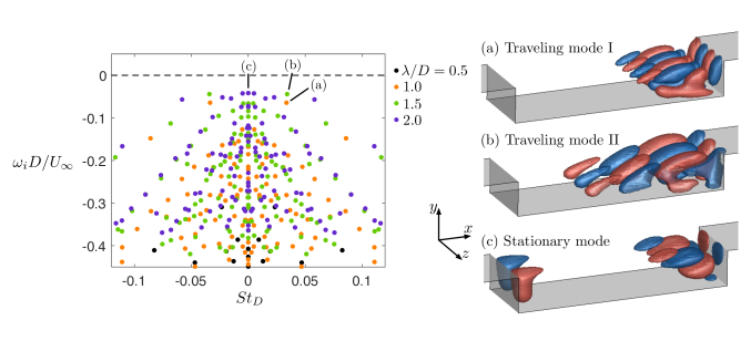 Eigenvalues of 3D eigenmodes with spanwise wavelengths