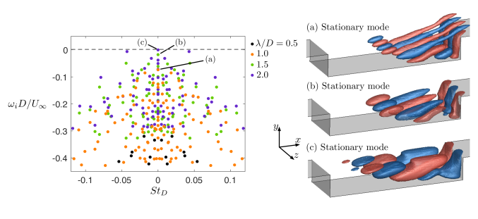 Eigenvalues of the 3D eigenmodes with spanwise wavelengths of