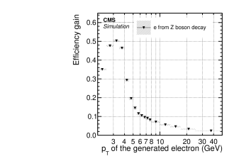 Left: Electron seeding efficiency for electrons (triangles) and pions (circles) as a function of