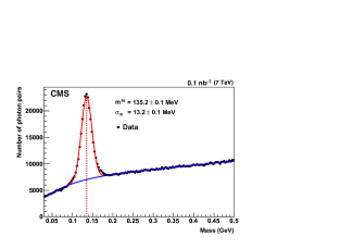Photon pair invariant mass distribution in the barrel (