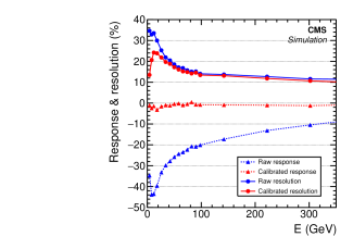 Left: Calibration coefficients obtained from single hadrons in the barrel as a function of their true energy