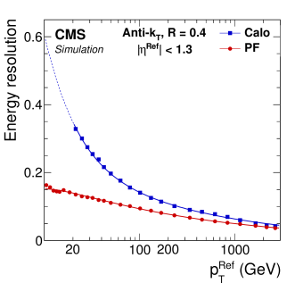 Jet energy resolution as a function of