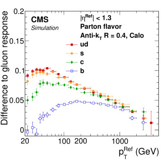 Absolute difference in jet energy response between quark and gluon jets as a function of
