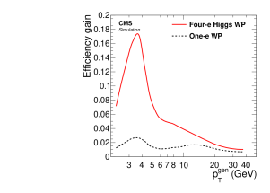 Left: Efficiency to reconstruct electrons from b hadron decays (signal) versus the probability to misidentify a hadron as an electron (background). The solid, long-dashed, and short-dashed lines refer to electrons and hadrons with