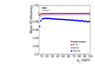 Efficiency for different algorithms (PF, soft, and tight) to identify a simulated muon track that has been reconstructed as a tracker muon, as a function of the