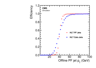 Left: Probability to find at HLT a jet with