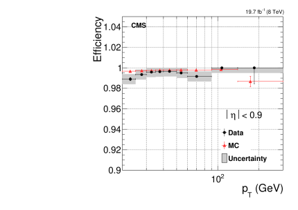 Efficiency of the PF muon identification for muons from