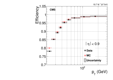 Isolation efficiency for muons from