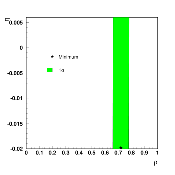 Results from the fit of the Michel electron spectra. The dot and band show, respectively, the position of the minimum and 1