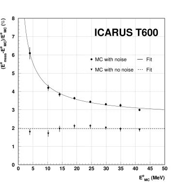 Energy resolution as a function of the electron energy.