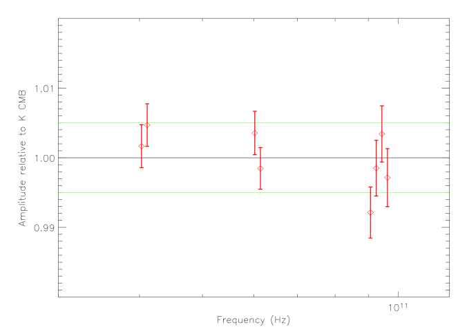 Measured amplitude of CMB fluctuations in each detector (in red) relative to temperature fluctuation units as given by the calibration on the dipole. The amplitude of the fluctuations are normalized to 1 on average. Data points at the same frequency have been slightly offset in abscissa for readability. Blue lines delimit calibration 1 sigma errors provided by the WMAP team. The errors on estimated mixing parameters are statistical errors computed from the Fisher information matrix at convergence. In order to provide an error bar on every CMB mixing parameter, errors are not marginalized on CMB power spectrum estimate (there is a degeneracy between power spectrum amplitude and mixing parameters normalization).