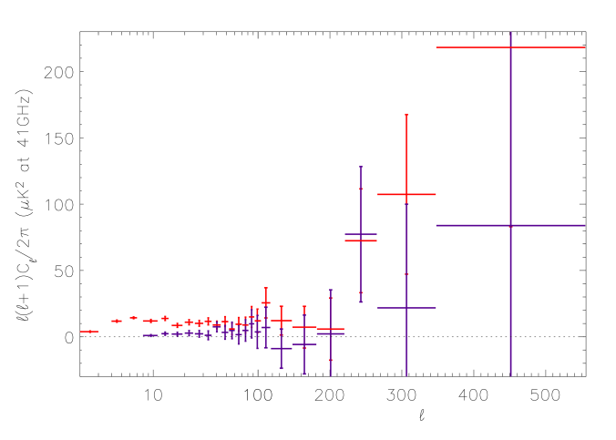 Estimated power spectrum of the second component from SMICA analysis in map set I (red ink) and comparison with the power spectrum estimated at galactic latitudes higher than 40 degrees (map set II, blue ink). Power spectra amplitudes are rescaled on the Q-band. No positivity constraints are enforced for parameter estimates, making it easy to check their compatibility with