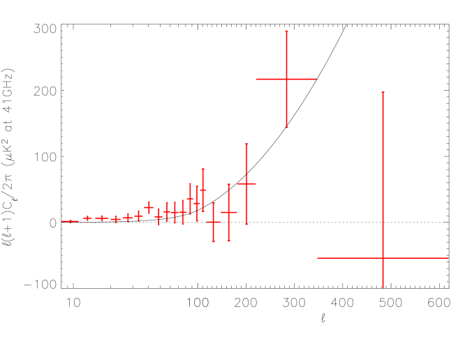 Power spectrum of unresolved point sources emission estimated with SMICA assuming two components in the map set II (red). Mixing parameters of point source emission have been fixed for the analysis. No constrains of positivity is given for parameter estimates allowing to check easily their compatibility with 0. Cosmic variance has been removed afterwards from the error estimates. The black curve corresponds to the model of point source power spectrum