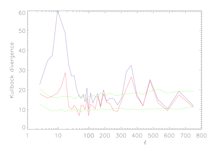 Spectral mismatch for map set I, with three components (red) and 1 component (blue). The green curves are the boundaries of the 68% goodness of fit interval estimated using simulations. For three components, the fit is very satisfactory for most of the spatial frequencies (see text).
