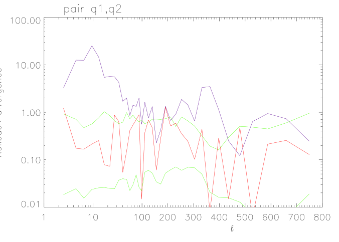 Spectral mismatch for the detector pair (Q1,Q2) only, with three components (red) and one component (blue). The green curves are the boundaries of the 68% interval estimated using simulations. Note the logarithmic scale and thus the very significant reduction of the mismatch when three components are considered.