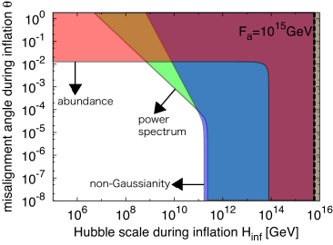 Constraints on axion isocurvature model in the