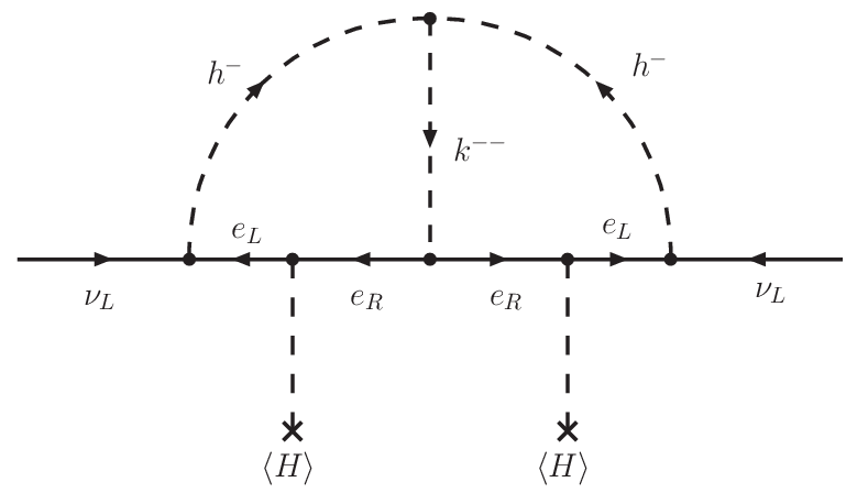 Diagram contributing to the neutrino Majorana mass at two loops.