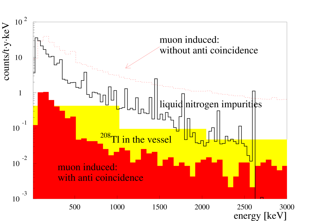 Background from outside the nitrogen: 200 GeV muons induced events (dashed line) and single hit events (filled histogram); decay of