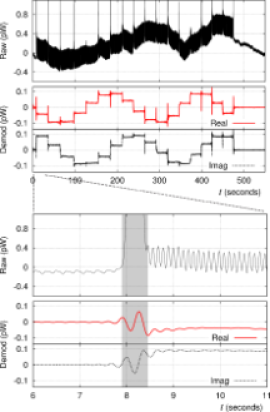 Raw and demodulated timestreams from a single polarization-sensitive TES during a calibration session using a sparse wiregrid polarizer. The responsivity of the detectors is typically