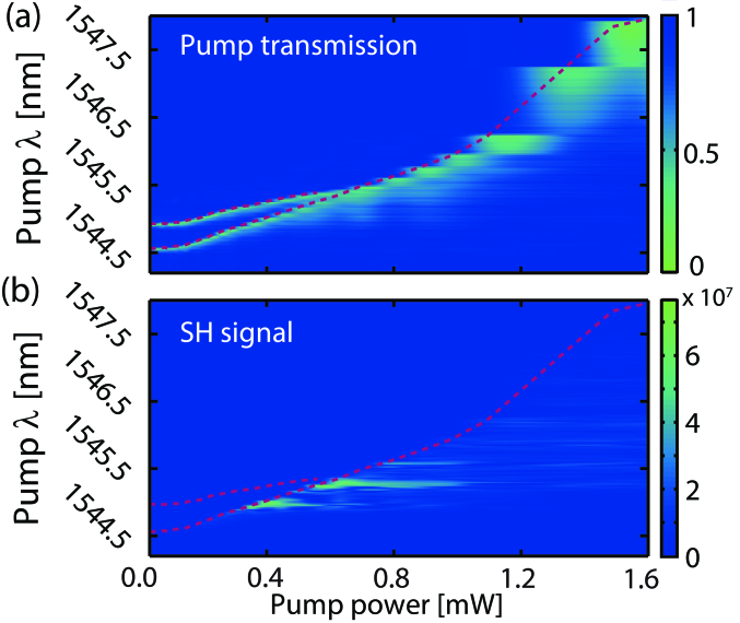 (a) Normalized transmission of the pump through the fiber taper when