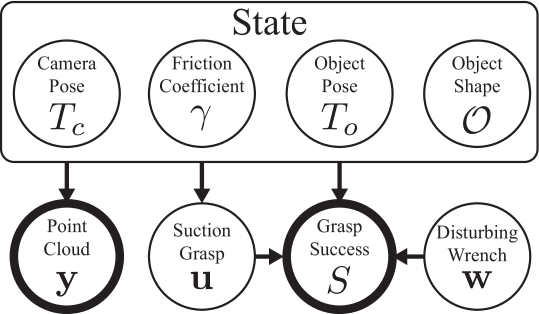 A probabilistic graphical model of the relationship between the ability to resist external wrenches e.g. due to gravity under perturbations in object pose, gripper pose, camera pose, and friction.