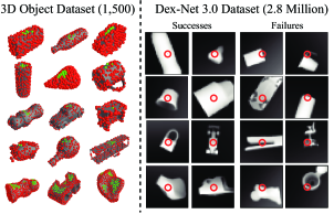 The Dex-Net 3.0 dataset. (Left) The Dex-Net 3.0 object dataset contains approx. 350k unique suction target points across the surfaces of 1,500 3D models from the KIT object database