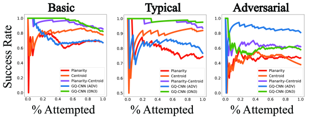 Success vs Attempt Rate for 125 trials on each of the Basic and Typical object datasets and 100 trials each on the Adversarial object dataset. The GQ-CNN trained on Dex-Net 3.0 has near 100