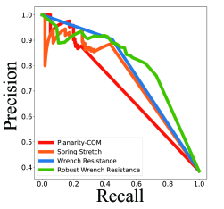 Precision-Recall curve for classifying successful object lifts and transports using various metrics of grasp quality based on 3D object meshes.
